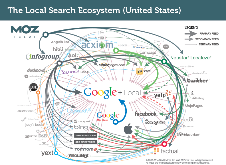 local_search_ecosystem_MOZ